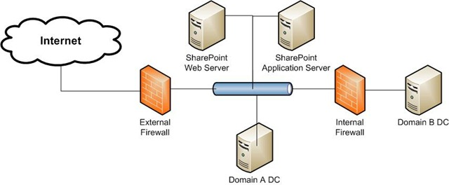 configure sharepoint to authenticate cross forest ad users across    perimeterfw